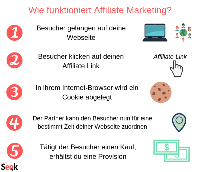 Wie funktioniert Affiliate Marketing