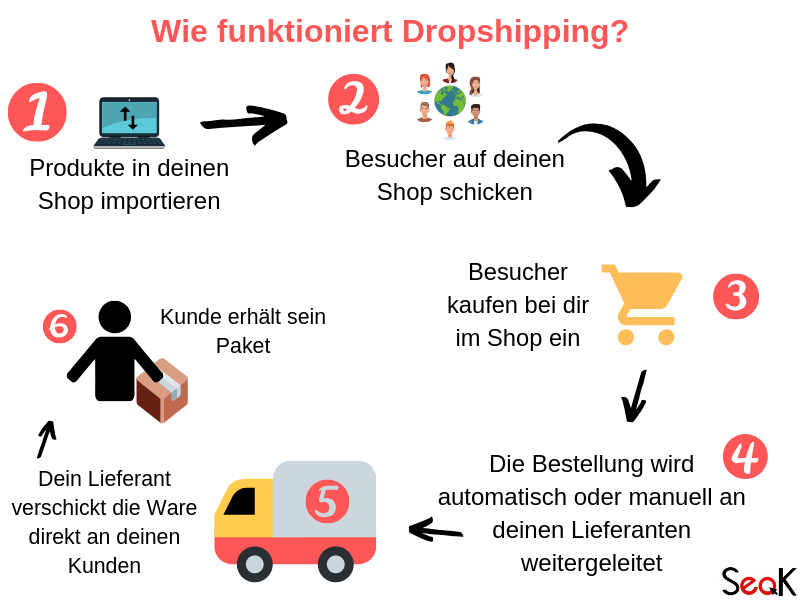 Wie funktioniert dropshipping