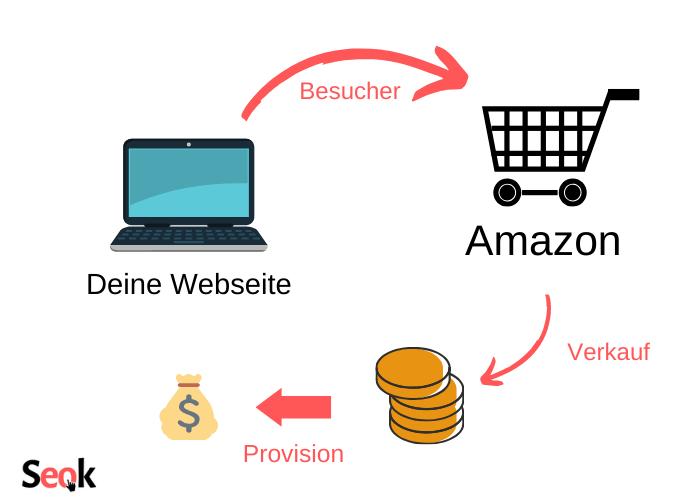 Amazon Affiliate Marketing mit Webseite