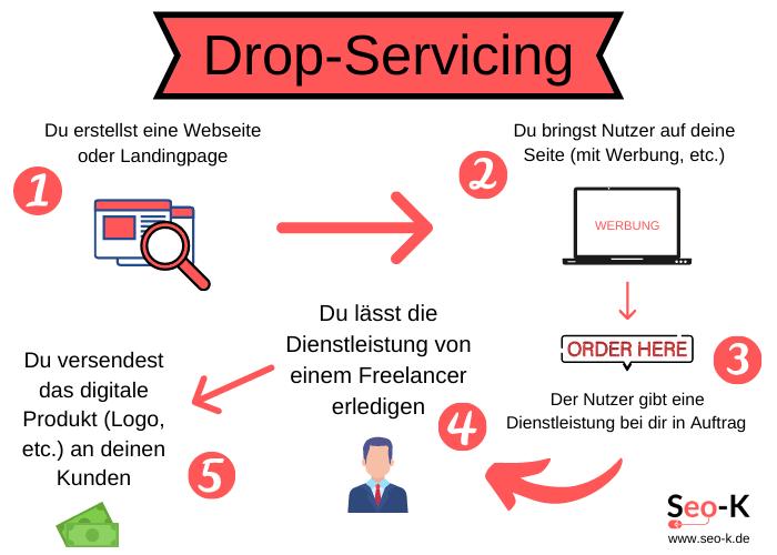 Drop-Servicing
